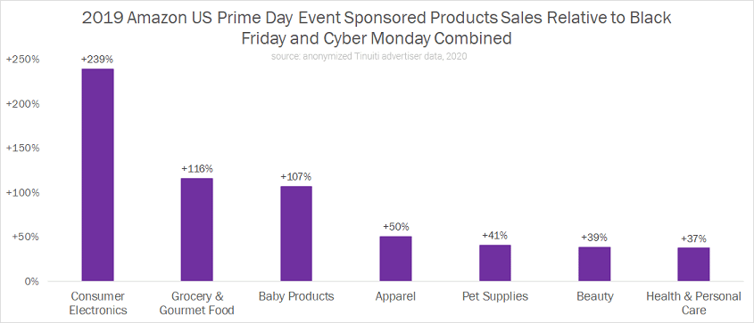Prime Day Reports Have Advertisers Eyeing Christmas in September