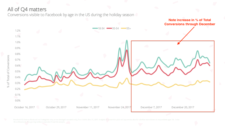 holiday shopping trends december