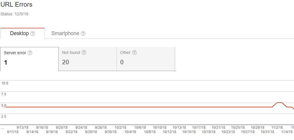 google crawl errors report ultimate ecmmerce seo checklist 2019