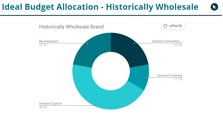 historically wholesale brand marketing budget online
