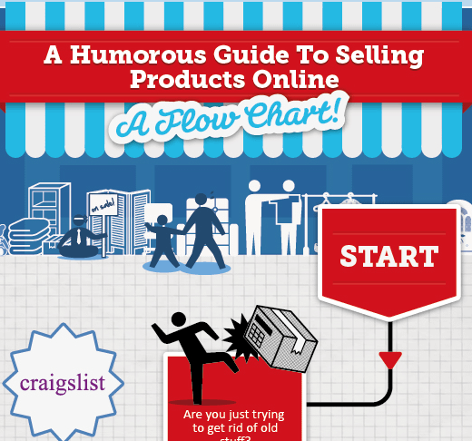 Sell Products Online – A Humorous Guide to Selling Products Online [Infographic]