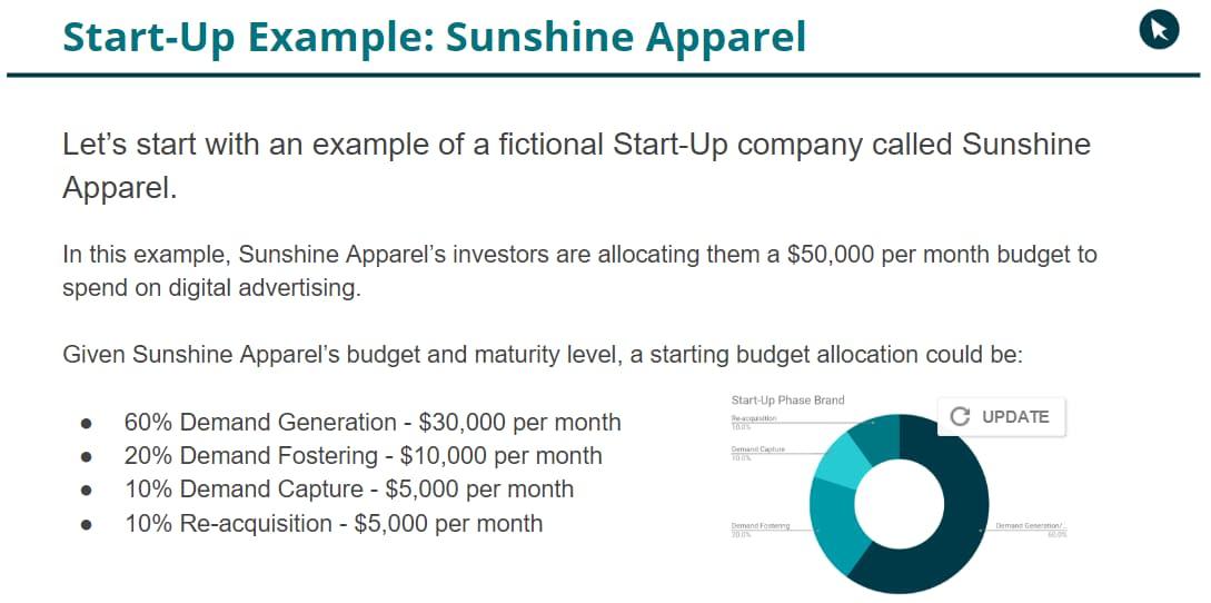 sunshine apparel startup budget