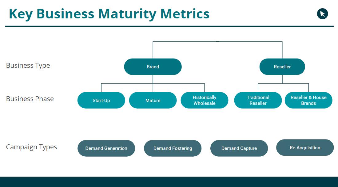 online marketing budget business maturity