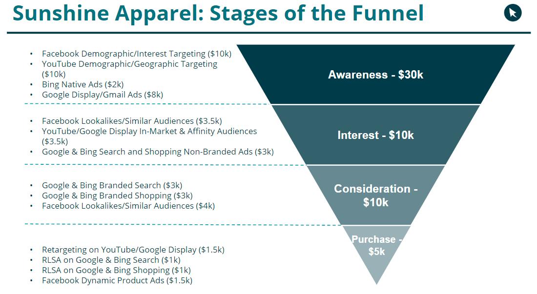sunshine apparel full funnel budget