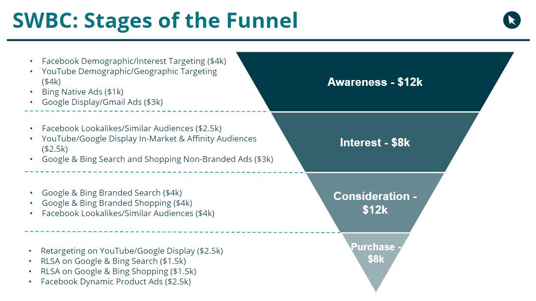 mture brand full funnel budget