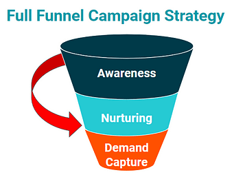 cpc strategy stages of the marketing funnel