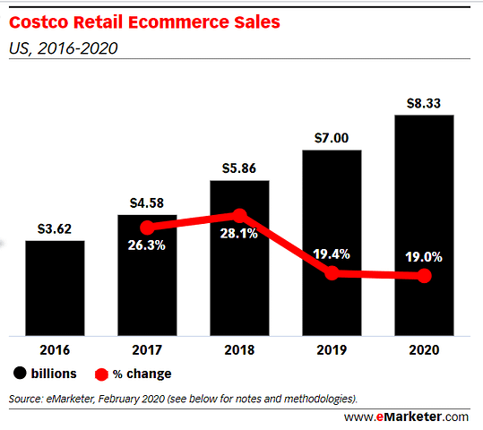 costco ecommerce growth