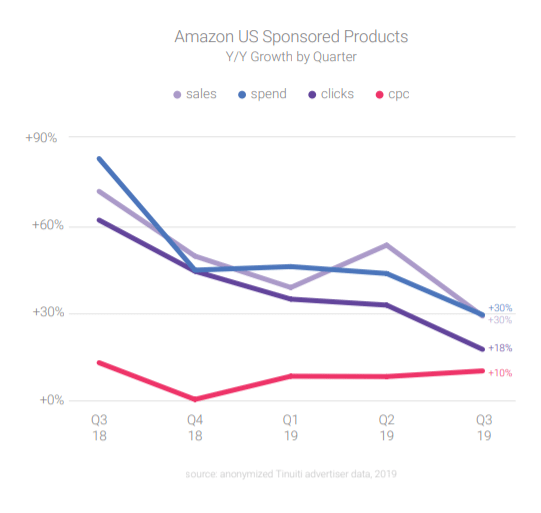 amazon sponsored products growth