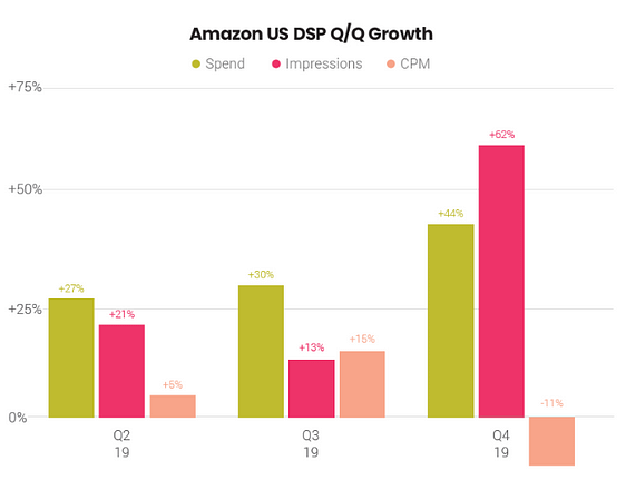 amazon dsp growth in us q4 2019