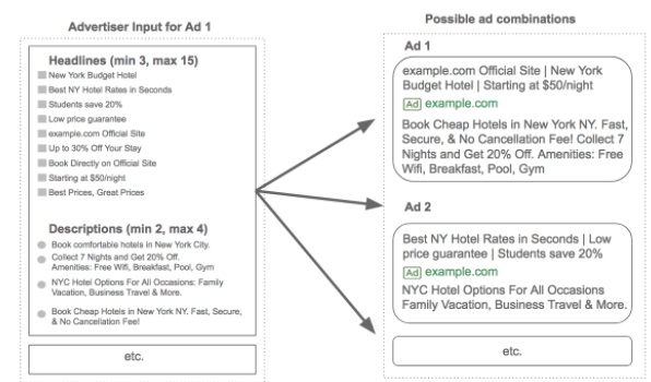 google responsive search ads