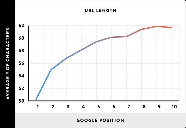 url length and google position study