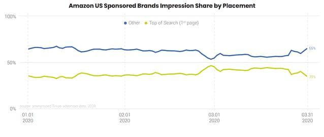 sponsored brands impression share