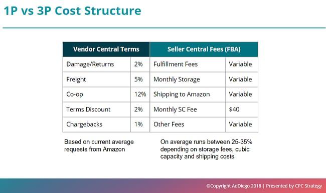 1p vs 3p cost structure amazon hybrid model