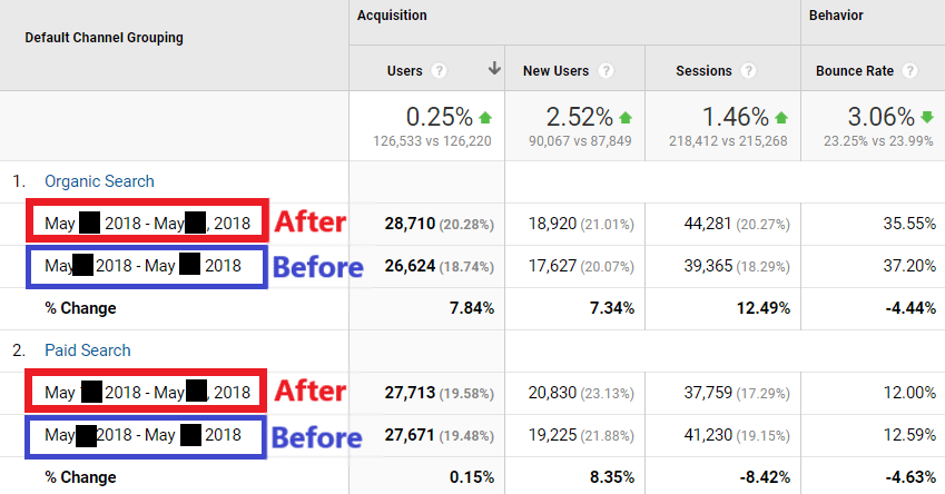 branded search matters google analytics