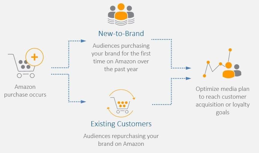 amazon new to brand metrics