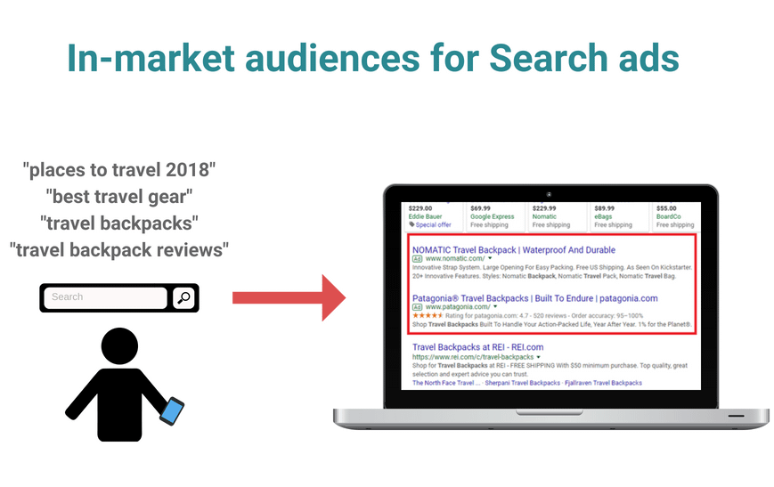 in-market audiences for search ads