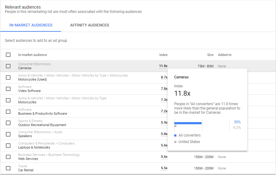 audience insights google adwords next