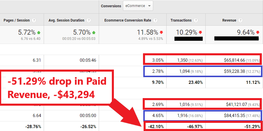 branded search matters drop in paid revenue