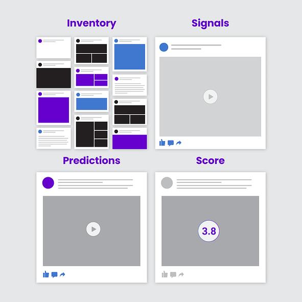 facebook algorithm factors 2020 inventory signals score predictions